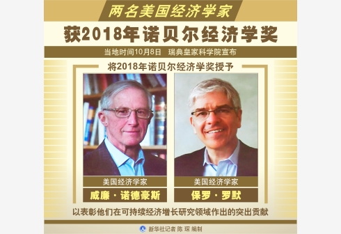 2018经济学诺贝尔奖_2018诺贝尔经济学奖花落技术创新和气候变化